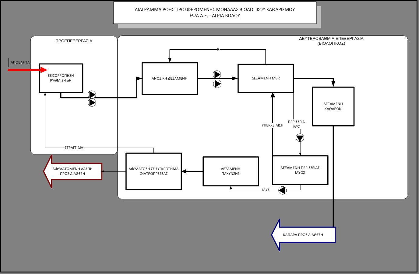 Διάγραμμα Ροής