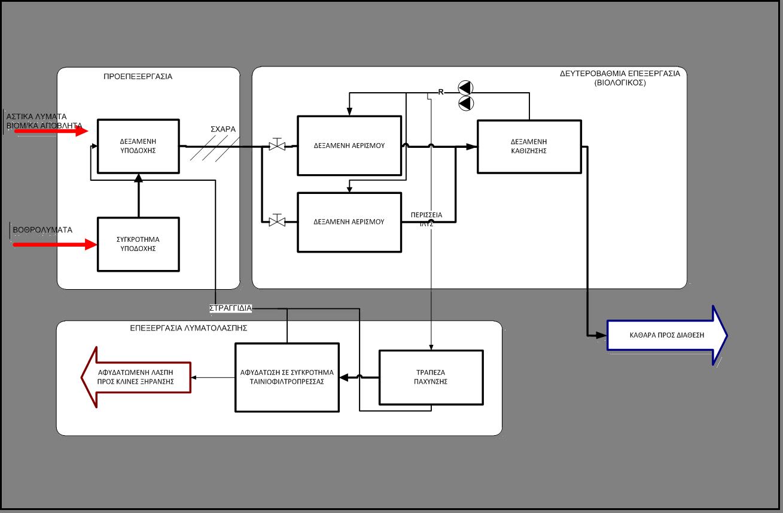 δημος ερυμανθου layout