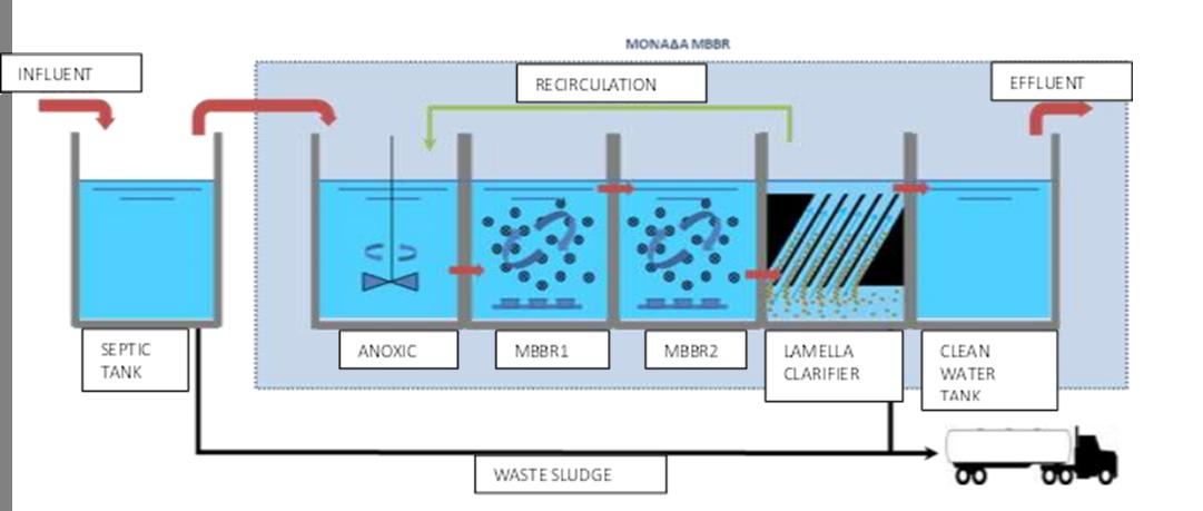 Mbbr Flow Chart EN